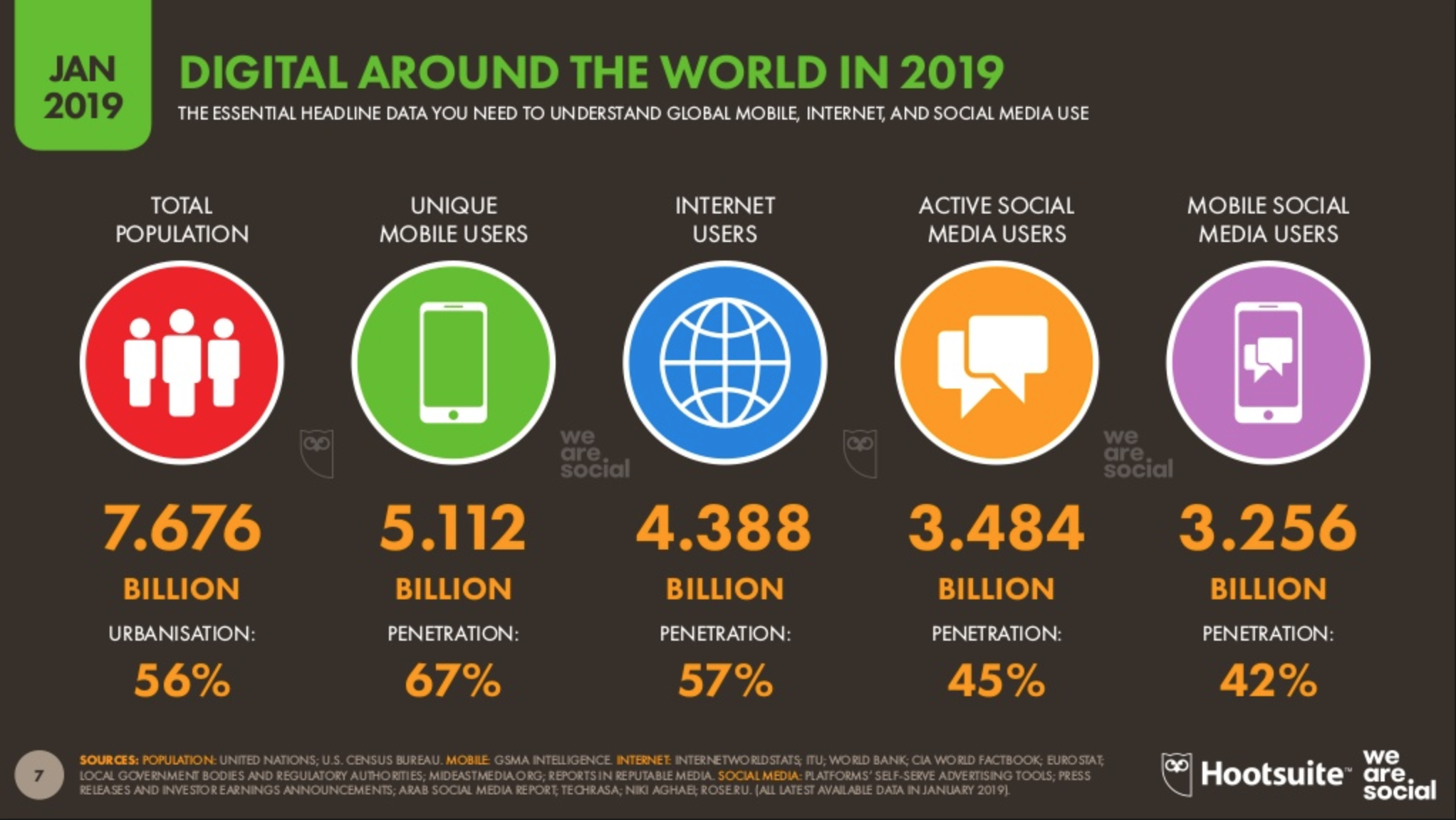digital global stats